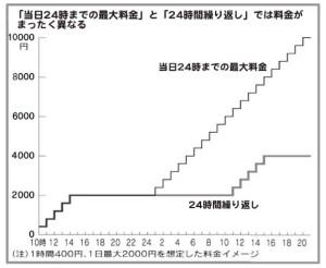 (表1)利用者は2日で4,000円と思い込み    →実際の請求は10,000円というケース
