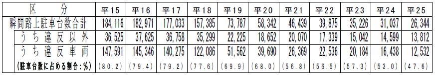 大阪府における瞬間路上駐車台数の推移(平成15年~25年)表