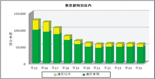 東京都特別区における瞬間路上駐車台数の推移(平成15年~25年)グラフ