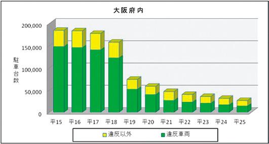 大阪府における瞬間路上駐車台数の推移(平成15年~25年)グラフ