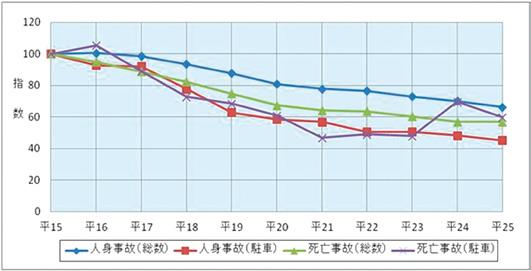 駐車車両への衝突による交通事故の推移グラフ