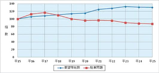 駐車問題に関する110番通報件数の推移(平成15年~25年)グラフ