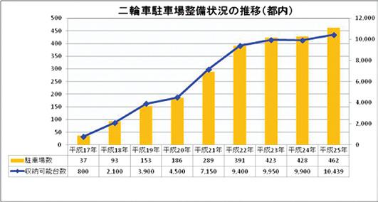 二輪車駐車場整備状況の年別推移(都内)