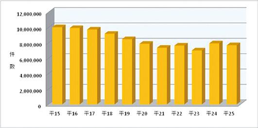 図表9 保管場所標章交付状況   区  分  平成年 平成年    増 減     件数 率(%) 登録自動車新規交付   △ △  変更時交付      再交付   △ △  事業用からの変更時交付   △ △  計   △ △ 軽自動車 新規交付      変更時交付   △ △  再交付      事業用からの変更時交付   △ △  計     合  計   △ △     ウ 保管場所証明等の適用地域      保管場所証明等の適用地域は、登録自動車については東京都特別区並びに全て の市、町及び一部の村、軽自動車については東京都特別区及び一部の市とそれぞ れ定められている。  道路が自動車の保管場所として使用されることを防止するため、自動車の保管 場所の確保等に関する法律(以下「保管場所法」という。)に基づき、登録自動車 の保管場所証明書の交付、軽自動車の保管場所に係る届出の受理等を行っている。 平成25年中の保管場所証明申請の受理件数は768万8,967件である(図表 8