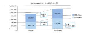 コイン式駐車場の車室数の推移(2011年~2015年4月)