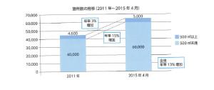 コイン式駐車場の箇所数の推移(2011年~2015年4月)