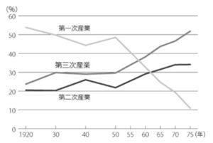 「国勢調査による産業別就業者の割合