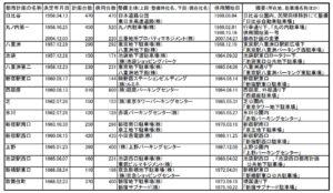 「民間による都市計画駐車場の整備(抜粋)」(平成27(2015).10.31現在)