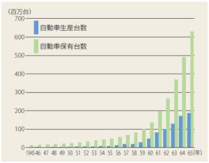 日本自動車工業会調べ(自動車生産台数)、運輸省調べ(保有台数)