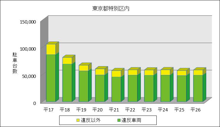図表1 東京都特別区及び大阪府における瞬間路上駐車台数の推移(平成17年~26年) 第1 駐車問題の現状 1 瞬間路上駐車台数 平成26年に実施した調査によると、東京都特別区における瞬間路上駐車台数は約 5万8,000台(前年比約1.9%増加)であり、大阪府内における瞬間路上駐車 台数は約2万3,000台(前年比約13.7%減少)であった(図表1参照)。 平成17年と比較すると、違法駐車は大幅に減少しているものの、依然として幹線 道路等における交通渋滞の要因となっているほか、駐車車両への衝突事故や駐車車両 に起因する交通事故が後を絶たず、道路交通への著しい障害となっている。 図表1 東京都特別区及び大阪府における瞬間路上駐車台数の推移(平成17年~26年
