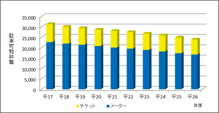 図表4 パーキング・メーター等の設置状況の推移(平成17年度~26年度)
