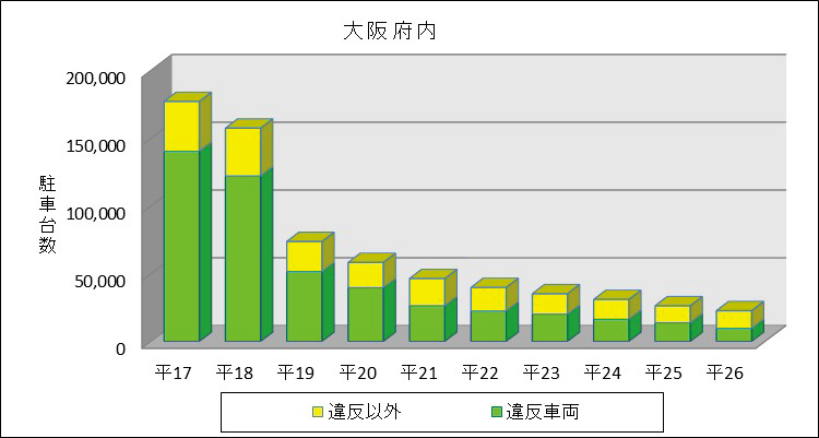 大阪府における瞬間路上駐車台数の推移(平成17年~26年)