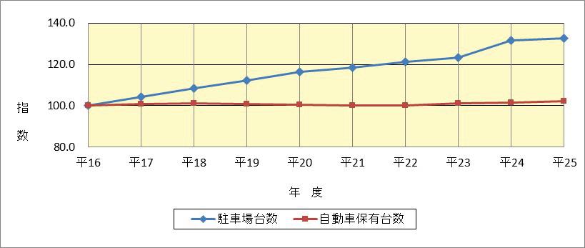 図表7 駐車場の整備状況(平成16年度末~25年度末)
