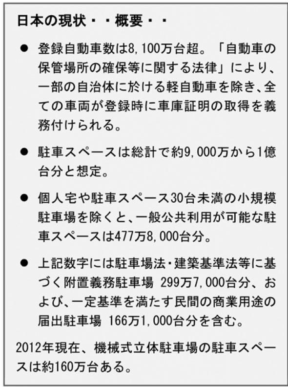 日本の駐車業界の現状
