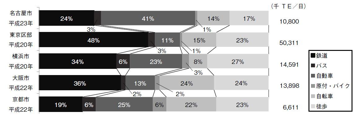 主要都市発生集中トリップの代表交通手段利用構成比