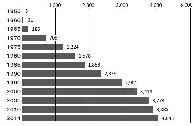 表3 愛知県の乗用車(普通車・小型車・軽自動車)保有数(単位:千台)単位未満は四捨五入