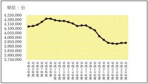 東京都内自動車保有台数(二輪車除く)の推移