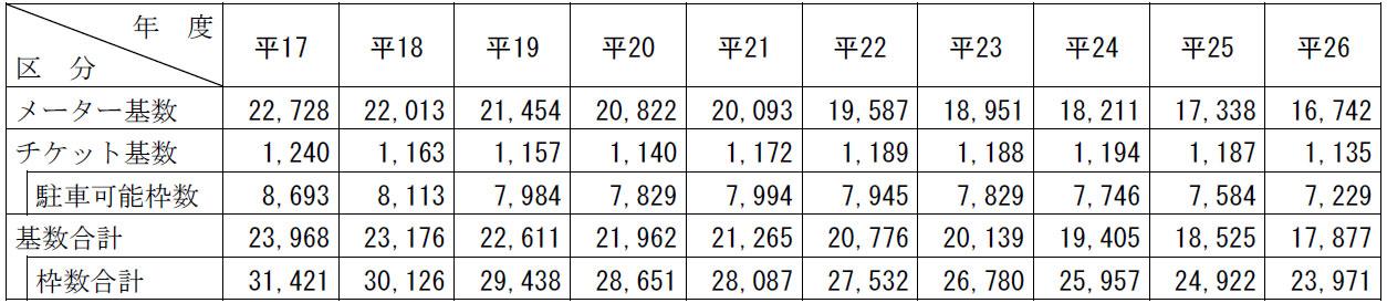 メーターと枚数の区分表