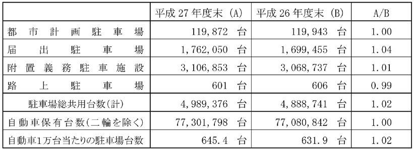 駐車場整備状況比較(H27、H26)