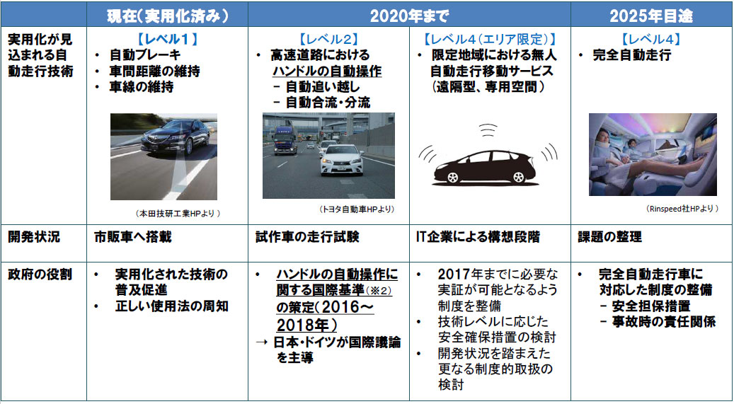 自動走行技術の開発状況