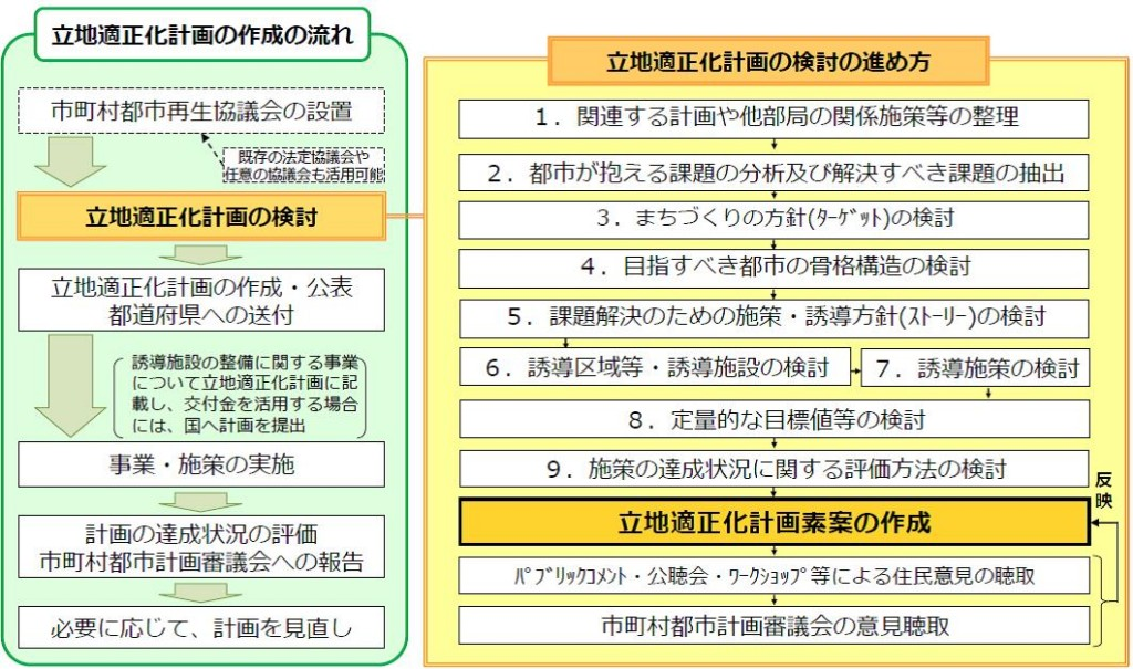 立地適正化計画の作成・検討