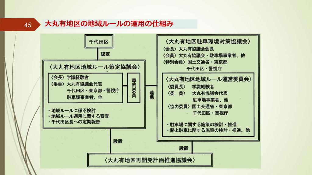 大丸有地区の地域ルール運用の仕組み
