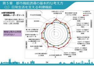 都市機能誘導の基本的な考え方1