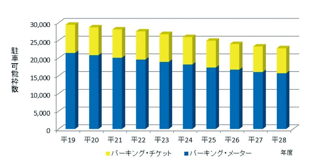 図表4 パーキング・メーター等の設置状況の推移(平成19年度~28年度)