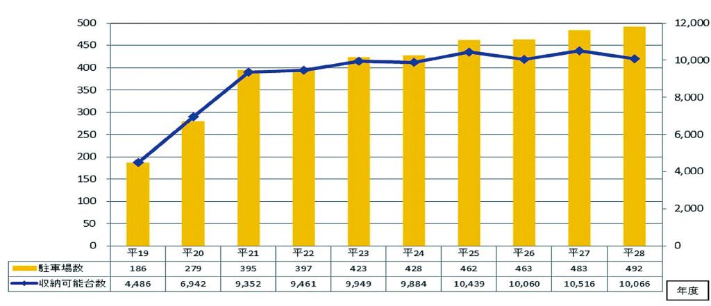 ≪二輪車駐車場整備状況の年別推移(都内)平成19年度末~平成28年度末≫