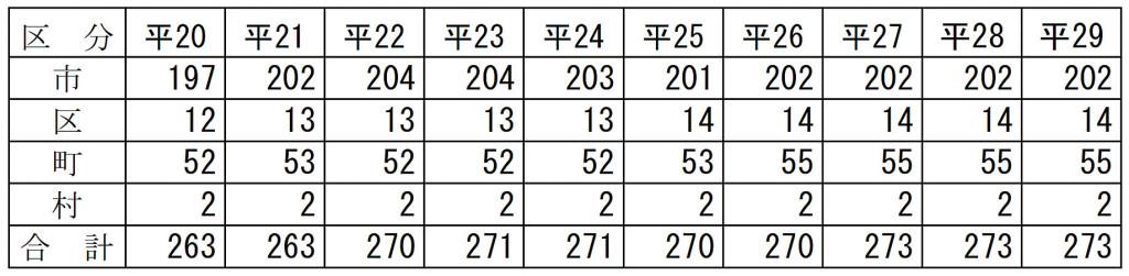 図表6 違法駐車防止条例の制定の推移(平成20年~29年)