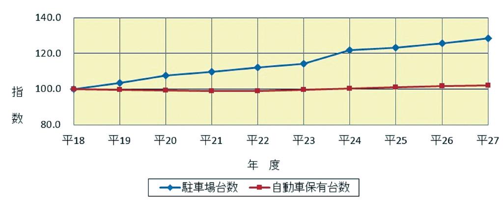 図表7 駐車場の整備状況(平成18年度末~27年度末)