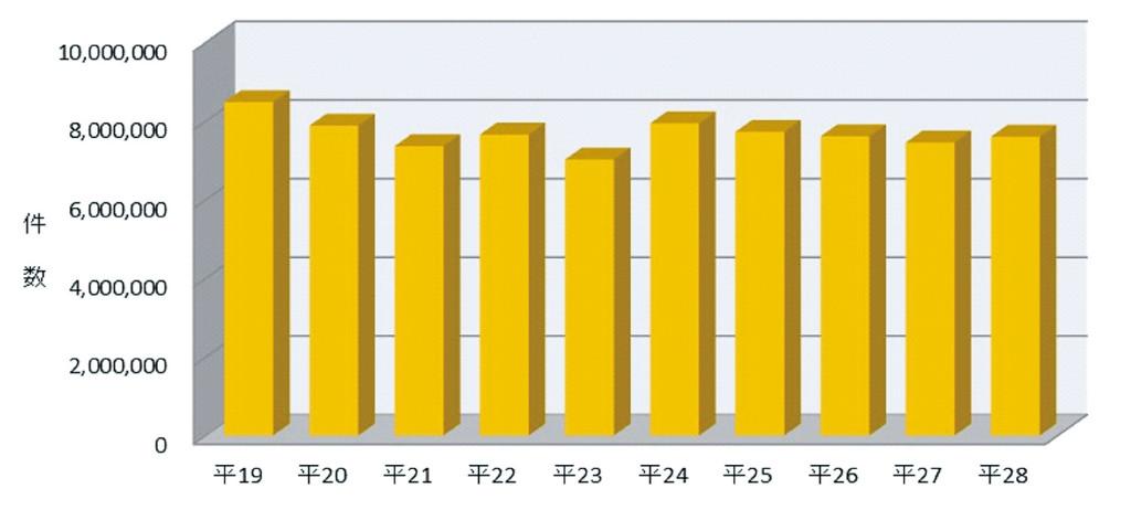 図表8 保管場所証明申請受理件数の推移(平成19年~28年)