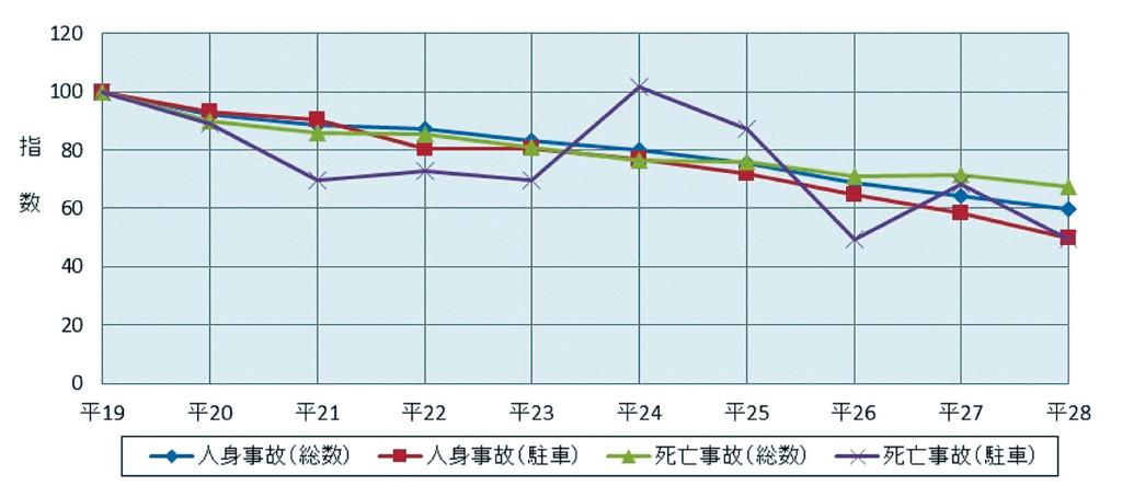 図表2 駐車車両への衝突による交通事故の推移(平成19年~28年)