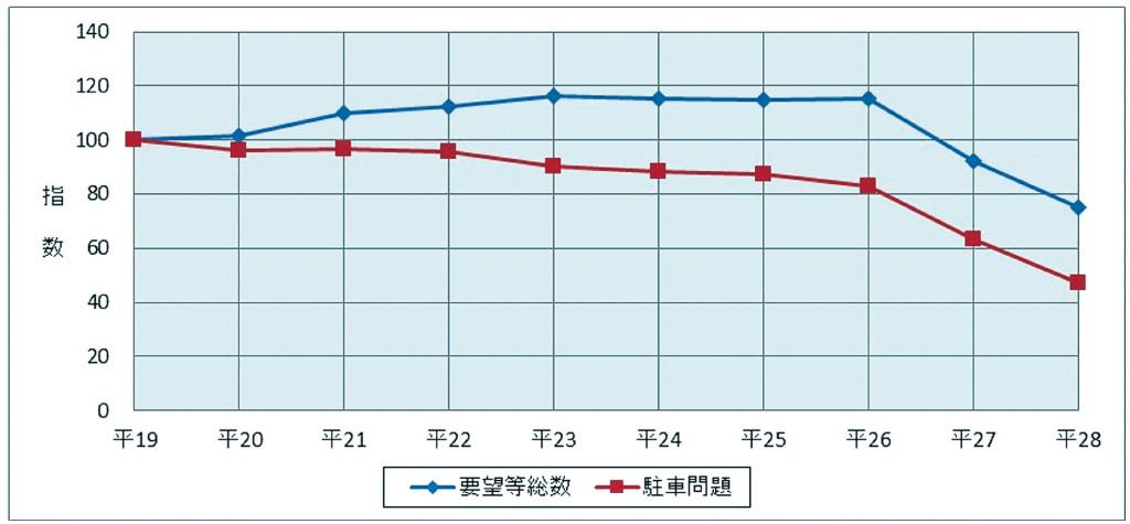 図表3 駐車問題に関する110番通報件数の推移(平成19年~28年)