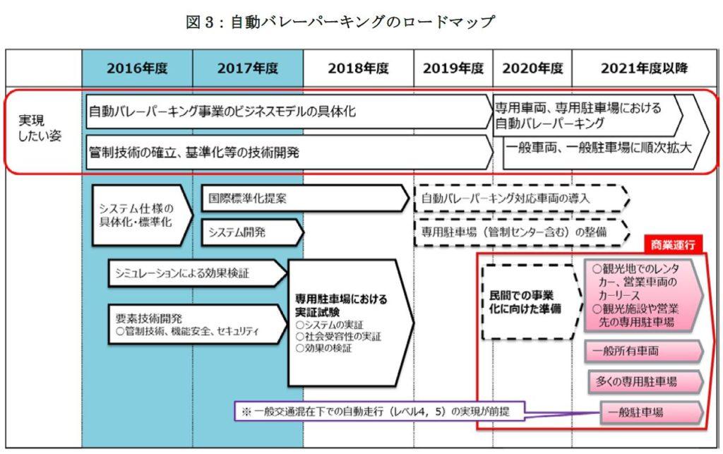 図3:自動バレーパーキングのロードマップ