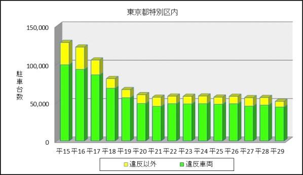 図表1 東京都特別区における瞬間路上駐車台数の推移(平成15年~29年)