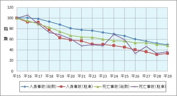 図表2 駐車車両への衝突による交通事故の推移(平成15年~29年)
