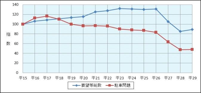 図表3 駐車問題に関する110番通報件数の推移(平成15年~29年)