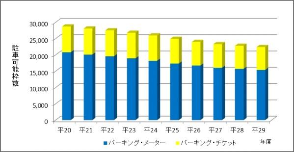 図表4 パーキング・メーター等の設置状況の推移(平成20年度~29年度)