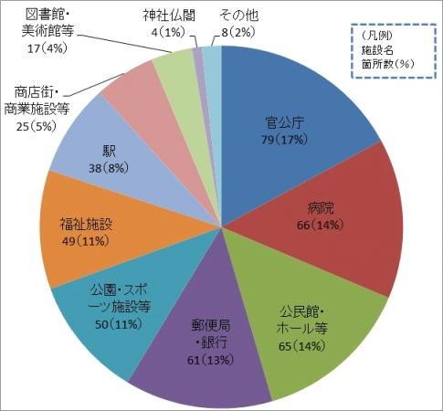 図表5 主な周辺施設の状況