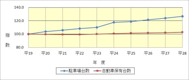 図表7 駐車場の整備状況(平成19年度末~28年度末)