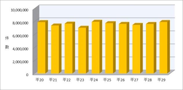 図表8 自動車保管場所証明申請受理件数の推移(平成20年~29年)