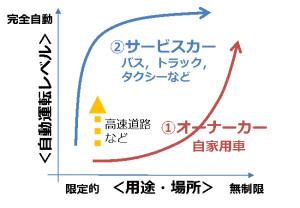 図1.自動運転進化のイメージ